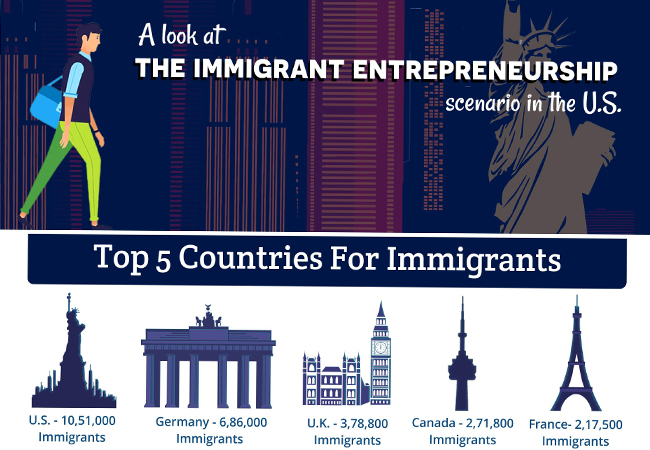 Immigrant-infographic-iscribblers