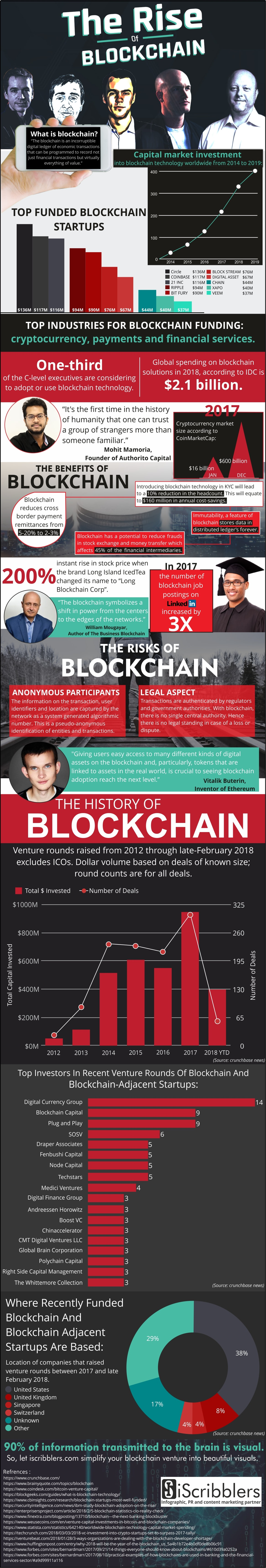 The rise of blockchain-infographic-iscribblers